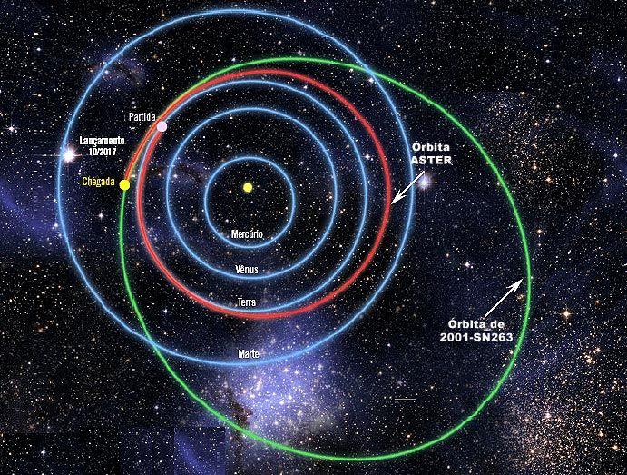 Ousadia: Brasil quer pousar sonda em triplo asteroide em ...