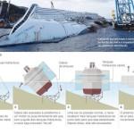 Saiba como será o resgate do Costa Concordia