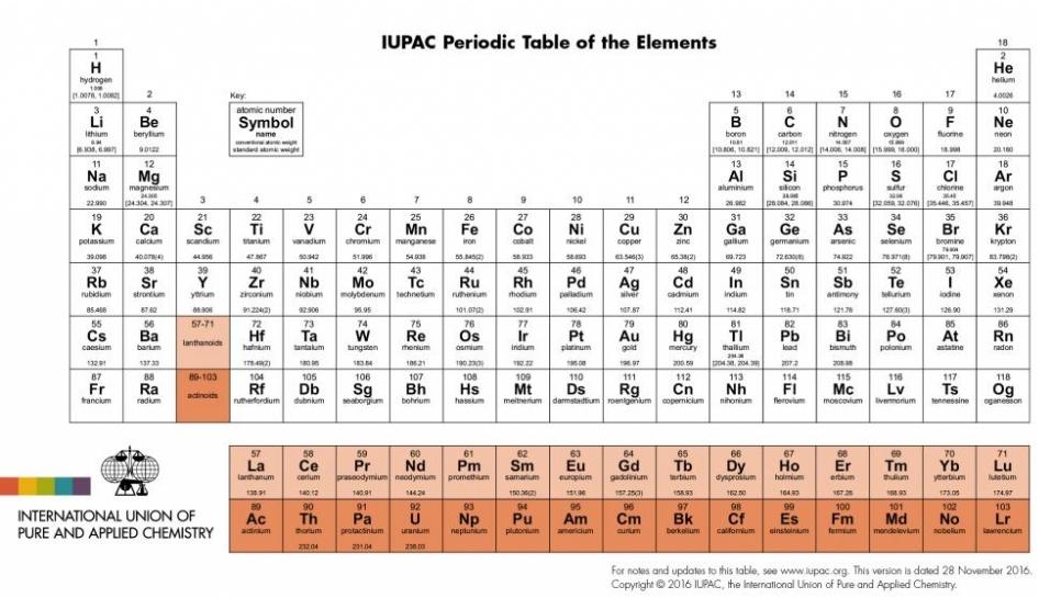 novos-elementos-tabela-periodica